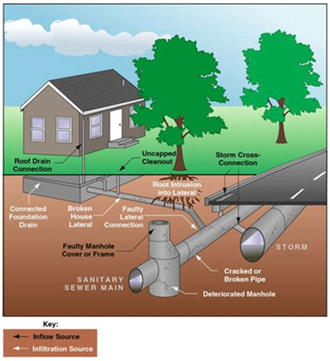 Sewer Vs Septic inflow and infiltration i amp i summary sewer