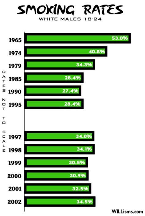 cdc data and statistics smoking tobacco use kimboleeey smoking statistics cdc