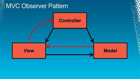 ui observer pattern ppt mvc mvp and mvvm a comparison of architectural