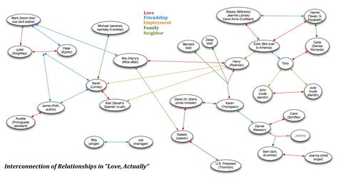 relationship flow chart actually these handy flowcharts will explain the