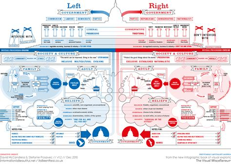 st on left or right left vs right us information is beautiful