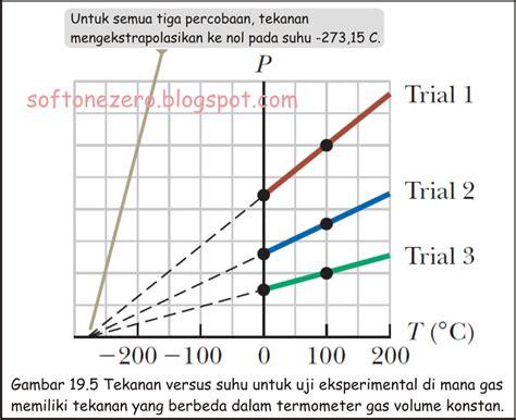 Termometer Gas termodinamika termometer gas volume konstan dan skala uhu