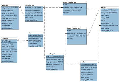 cara membuat erd dan normalisasi erd dan skema relasi sistem transaksi penjualan pada
