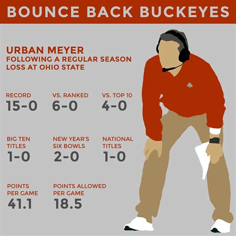 State Of Ohio Records Meyer Ohio State Record