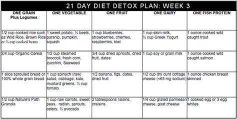 1 Week Detox Plan by Colon Cleanse Diet Colon Health Care Product Reviews 21
