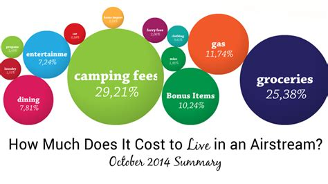 how much does it cost to live in a tiny house tiny how much does it cost to live in an airstream october
