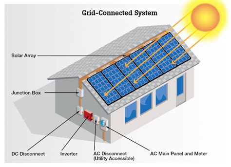 solar power generation solar power generation company