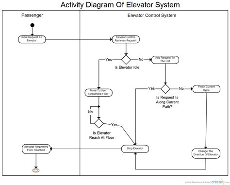 elevator controls diagrams 26 wiring diagram images