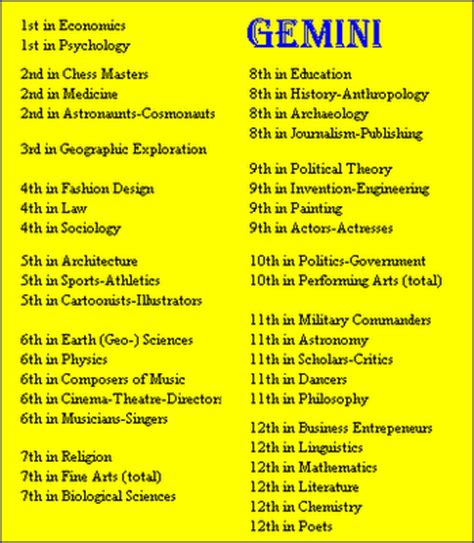 gemini birthdays rank of sign by field of fame of famous