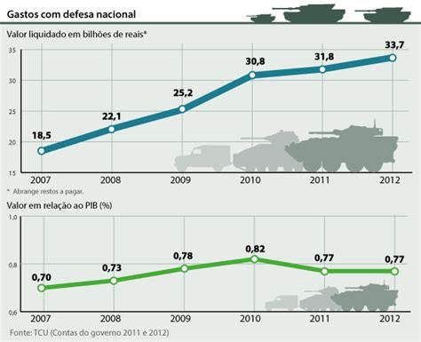 salario dos militares da aeronautica jornal luzil 226 ndia deputados e militares reclamam de