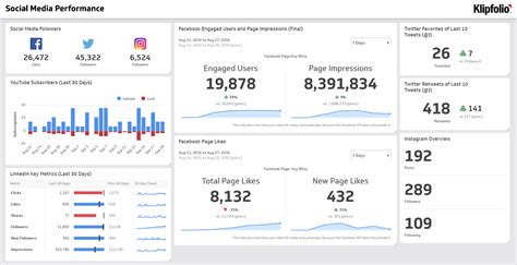 customer service metrics template social media dashboard exles klipfolio