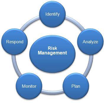 Project Risk Management Process   Project Management