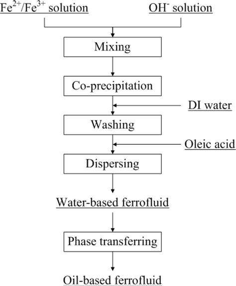 Process Of Precipitation And Its Application In Pharmacy Sensors Free Text Applications Of Ferro Nanofluid