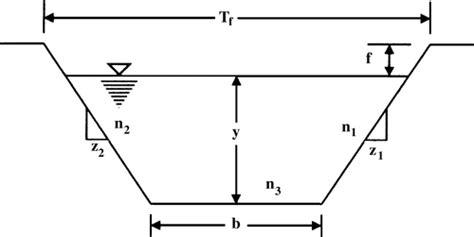 trapezoidal section flooding probability based optimal design of trapezoidal