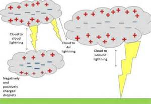 easy science for at home on lightning a diagram