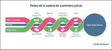 cadenas de suministro y la red de entrega de valor pasos claves en la gesti 243 n de la cadena de suministro