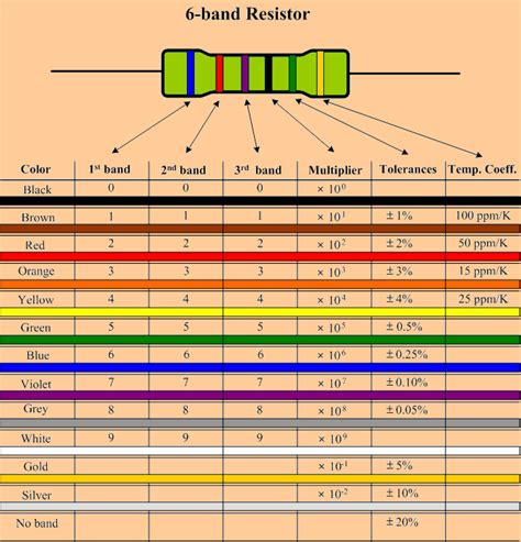 resistor code sheet 6 color resistor calculator electronics projects circuits