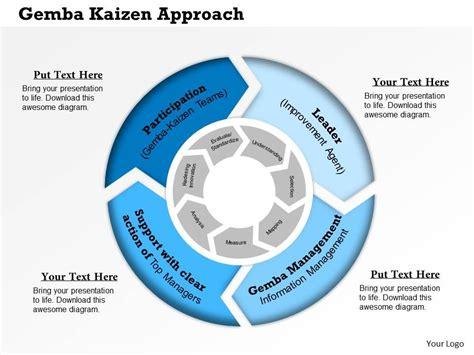 ppt templates for kaizen 0314 gemba kaizen approach powerpoint presentation