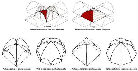 cupola a padiglione artchist tutte le tipologie di volte piante e sezioni