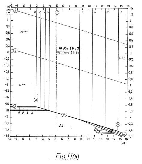 pourbaix diagram tin tin pourbaix diagram 28 images ph nickel phase diagram