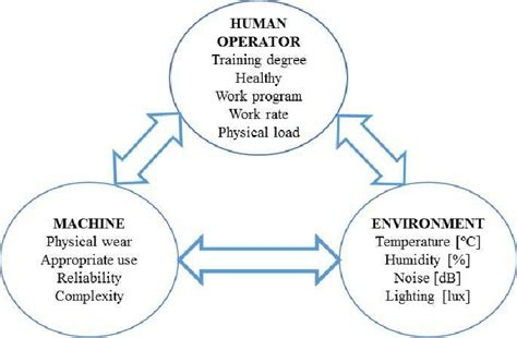 The Human Machine the human machine environment system scientific