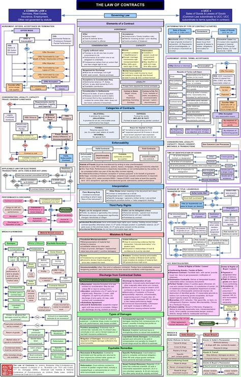 contracts flowchart contract flowchart teaching med and ethics