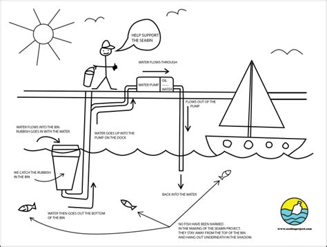 Link Time Fabsugar Want Need 52 by Cleaning The Oceans One Marina At A Time Indiegogo