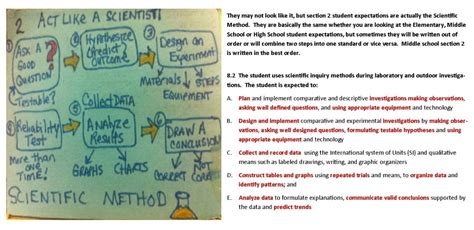 section 1 5 what is scientific inquiry answers process skills part ii the scientific method el paso