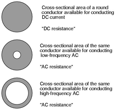 cable cross sectional area calculation more on the skin effect reactance and impedance