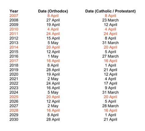easter dates 2013 when is easter and why does the change date every