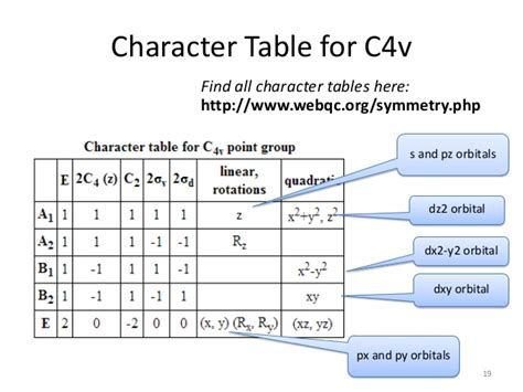 C4v Character Table character tables