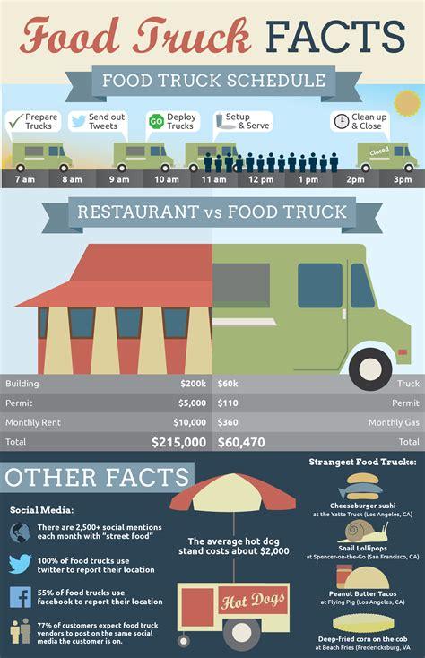 food truck design information bkgraphicart 187 food truck facts