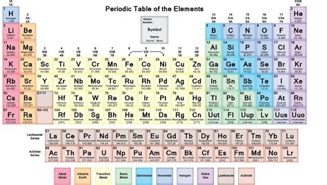 Periodic Table Protons by Element 67 Protons Gallery