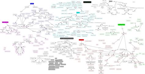 b07hyyggt1 les neurosciences cognitives dans la cognitive neuroscience concept map root map