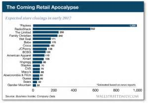 amazon list for black friday friday charts amazon s retail apocalypse black swans and