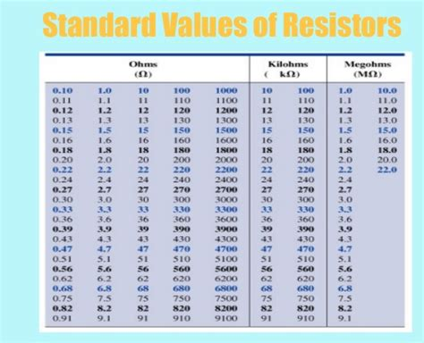 5 resistor values table the variable resistor in the below circuit is adju chegg