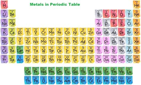 13 Periodic Table Name by Periodic Table Groups And Periods Names Images