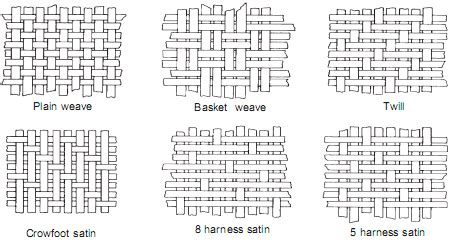 weave pattern name woven fabric construction google search weaving