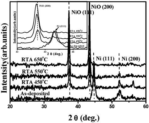 xrd patterns of ni nio pdda g nanohybrids materials free full text preparation and