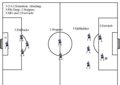 soccer positions diagrams 11v11 soccer formations