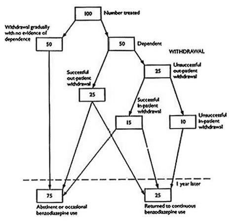 design by humans uk equivalent benzodiazepine comparison chart
