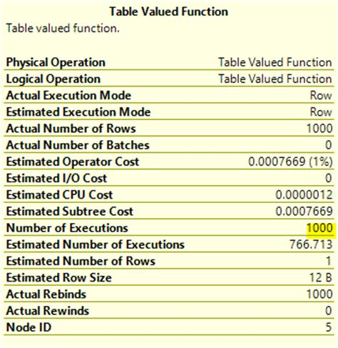 Sql Table Valued Function sql server why a table valued function could be killing your performance shaun