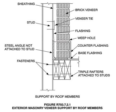 Chimney Membrane Wrap - roof wall intersections masonry magazine