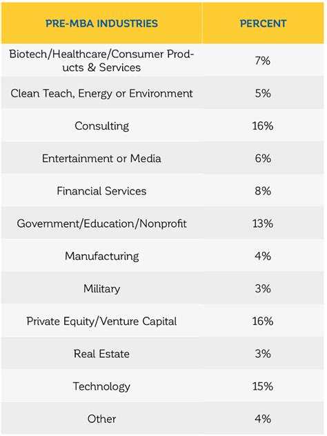 Stanford Mba Class Profile by Who Does Stanford Gsb Accept Class Profile