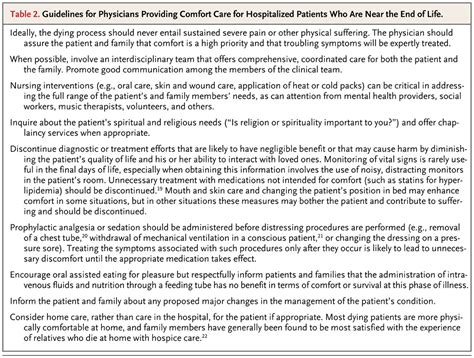 home articles comfort care for patients dying in the hospital nejm