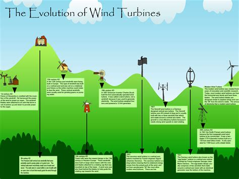 Graphic Design Works At Home by Evolution Of Wind Turbines Infographic Turbinegenerator