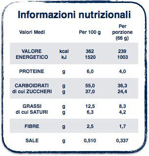 valori nutrizionali degli alimenti circolare informativa etichettatura nutrizionale