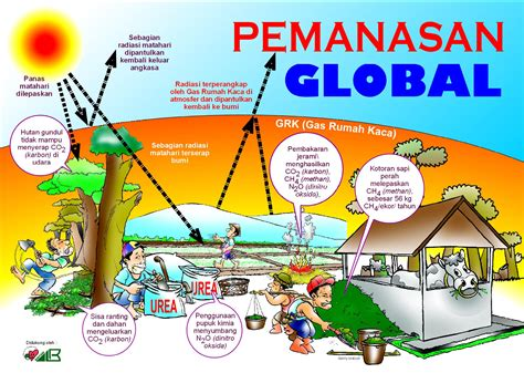 cara membuat poster global warming sah dan pemanasan global jurnalistyazania