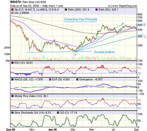 candlestick pattern of tata steel stock market charts india mutual funds investment stock