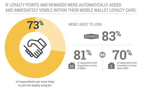 mobile loyalty programs using mobile wallet marketing to boost customer loyalty